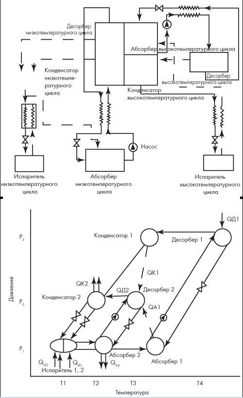Схема и холодильный цикл