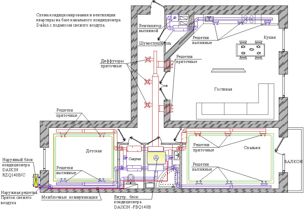 Кондиционирование квартиры на базе канального кондиционера